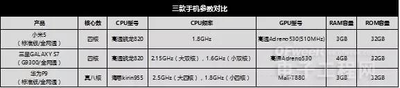 小米5、三星S7、华为P9信号强度和稳定性对比