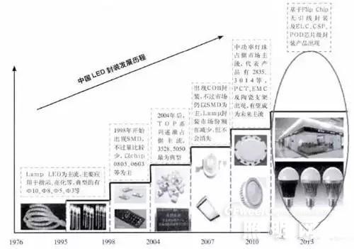 led封装产业未来发展