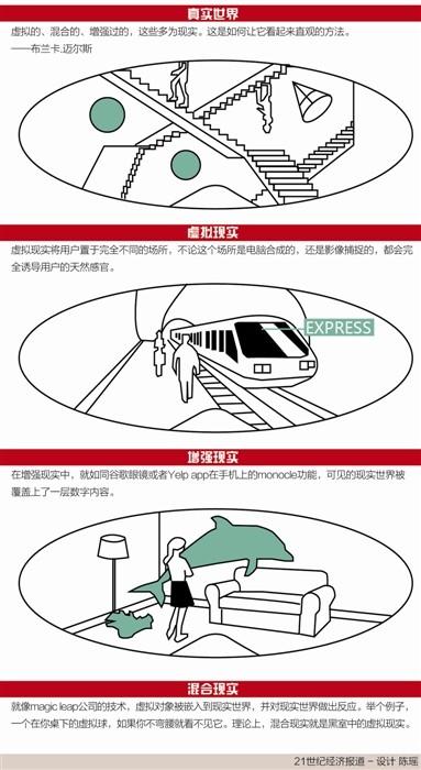 聪明中国资本抢占AR高地 行业AR发展待起步