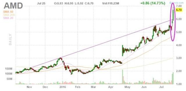 股价两日大涨近30% 芯片巨头AMD并购猜测升温