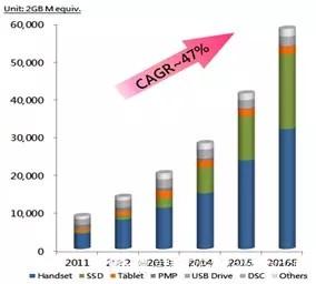 """紫光合并武汉新芯 中国存储器产业迈向""""芯""""局面"""