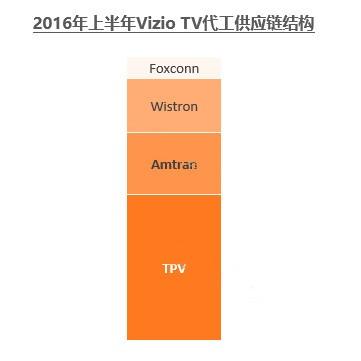 """乐视收购Vizio启动多品牌战略 进军全球TV""""千万俱乐部"""""""