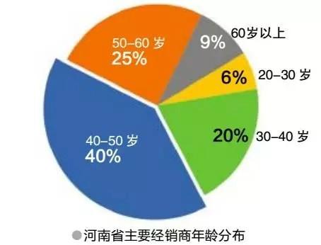 河南省灯具市场调查分析报告
