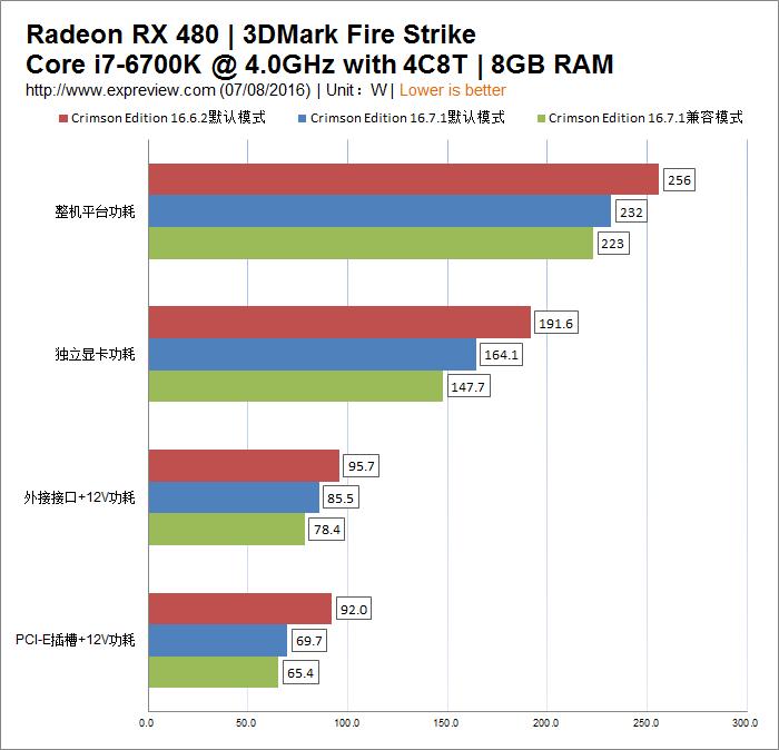 """AMD为何没能把RX 480显卡打出""""王炸""""效果?"""