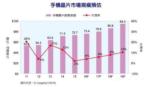 手机芯片市场规模预估 CAGR将达6.7%