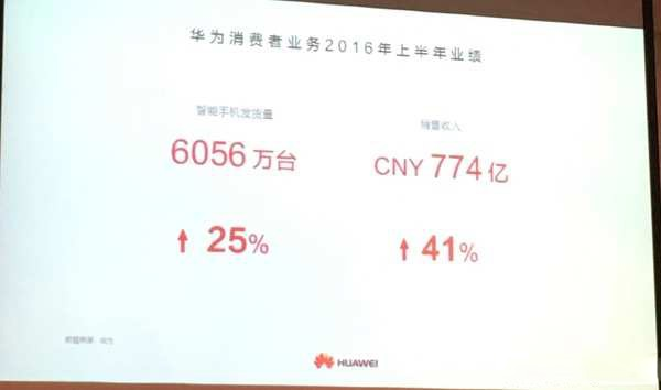 华为发布半年财报:荣耀启动新终端业务变革