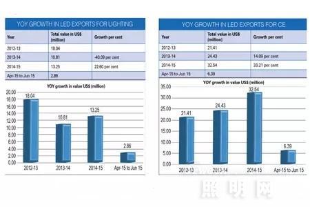 印度LED行业与进出口情况