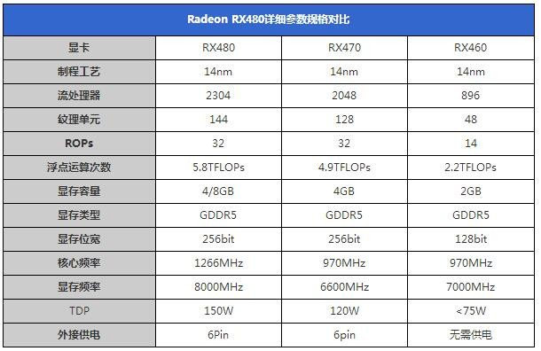 RX470/RX460公版规格参数公布 和RX480有何差别