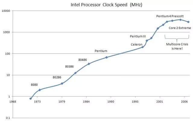 摩尔定律还能走多远?—— CPU 的内存瓶颈
