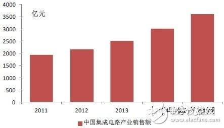 2011-2015 年中国集成电路产业销售额