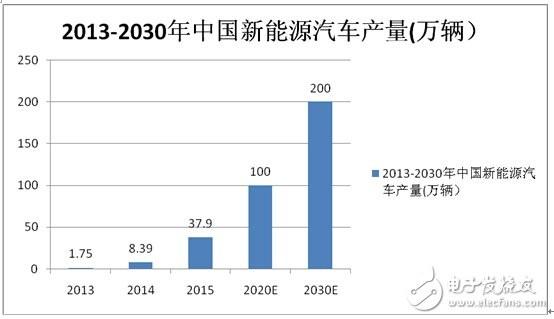 2013-2030年中国新能源汽车产量
