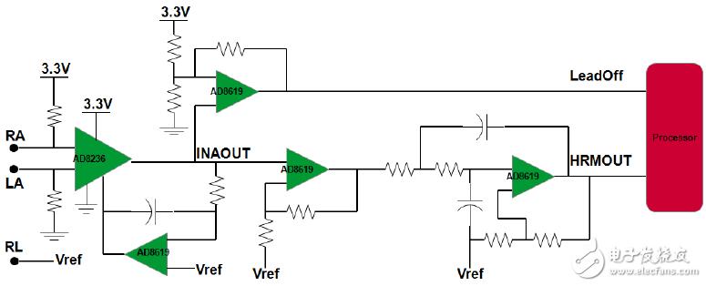图1. 微功耗仪表放大器构成出色的心率监护仪输入放大器   微功耗仪表放大器构成出色的输入放大器, 其低功耗、小 尺寸、整个频率范围内的高共模抑制比(CMMR)、轨到轨 输入和输出等特性非常适合这种电池供电型应用。高性能 微功耗仪表放大器可解决许多常见的人体皮肤电位(范围为 0.