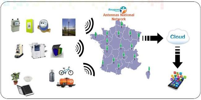 法國電信運營商Bouygues部署連接百萬設備量的LoRa網絡