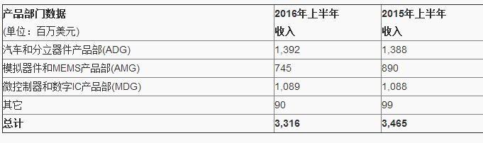 意法半导体发布2016年Q2财报:收入环比增长5.6%