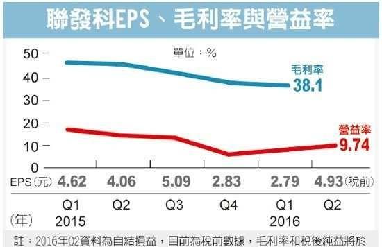 联发科Q2营收725.28亿元 季增近三成
