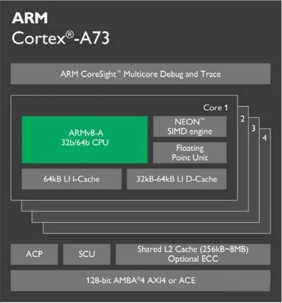 解析能效最高、性能最强ARM处理器的核心:Cortex-A73