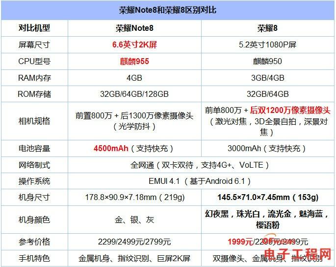 """荣耀Note8和荣耀8对比评测:凑齐""""8""""系列 荣耀双雄谁更强?"""