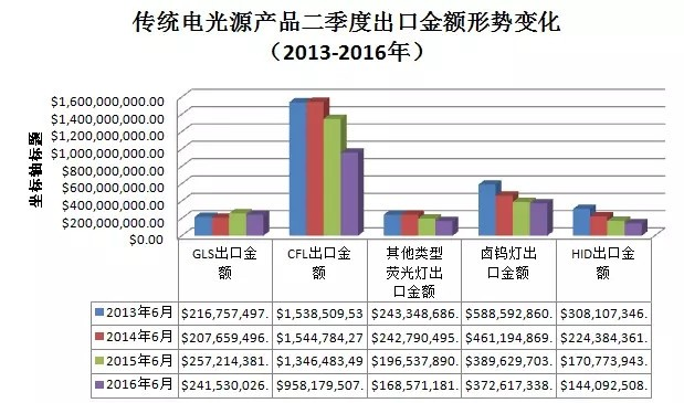 2016年上半年照明电器行业出口形势分析