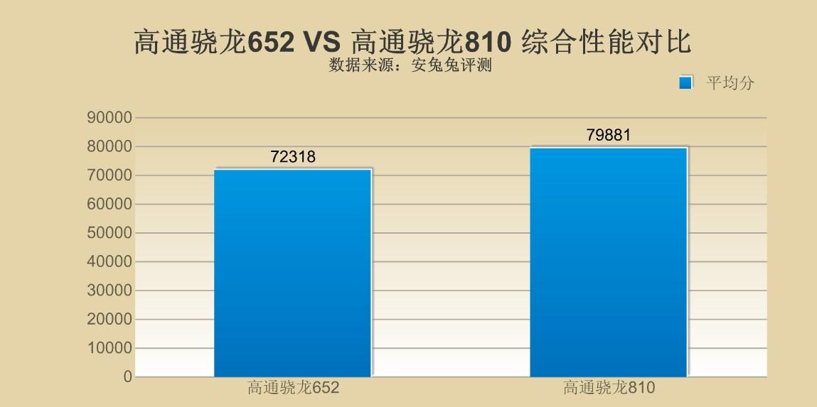 预算有限 骁龙652/骁龙810之间怎么选?
