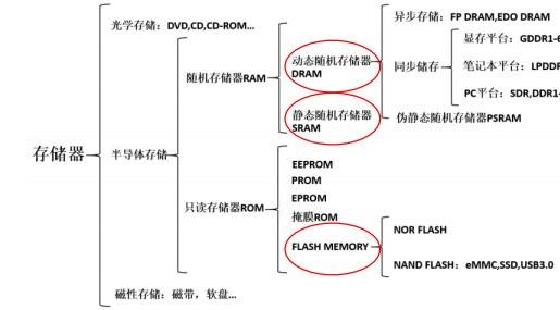 解析三星/美光/ST/IBM在相变存储器领域的布局