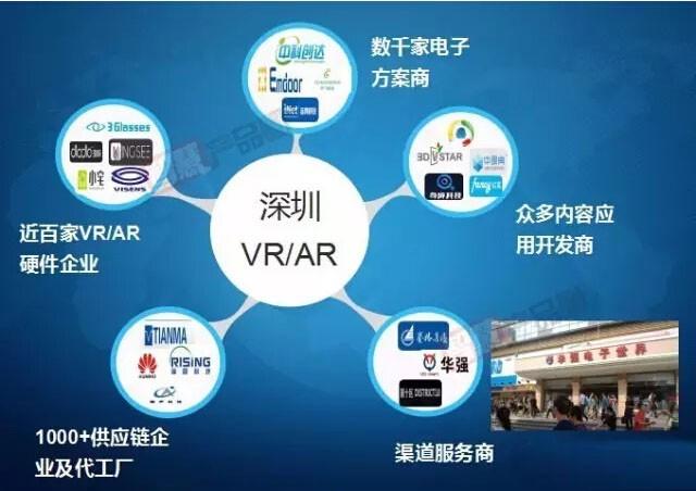 走在全国前列 深圳VR/AR产业图谱