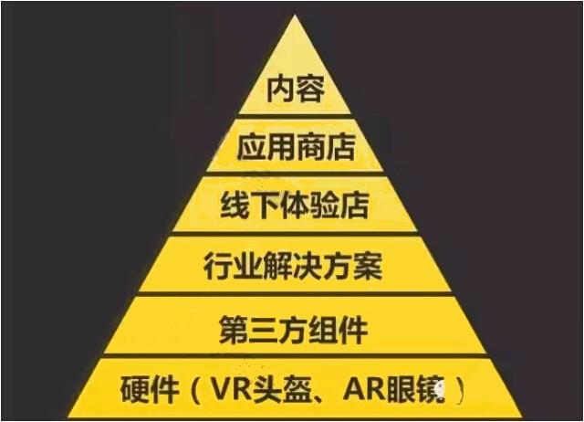 ar产业发展阶段及深圳本身特色的产业结构所决定的