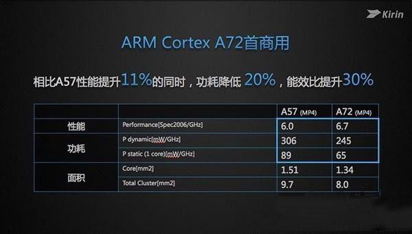 麒麟950实力分析 这颗SoC够旗舰吗?