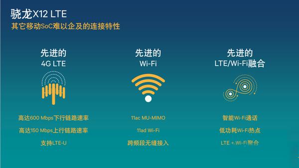 高通骁龙X12 LTE调制解调器特性解析