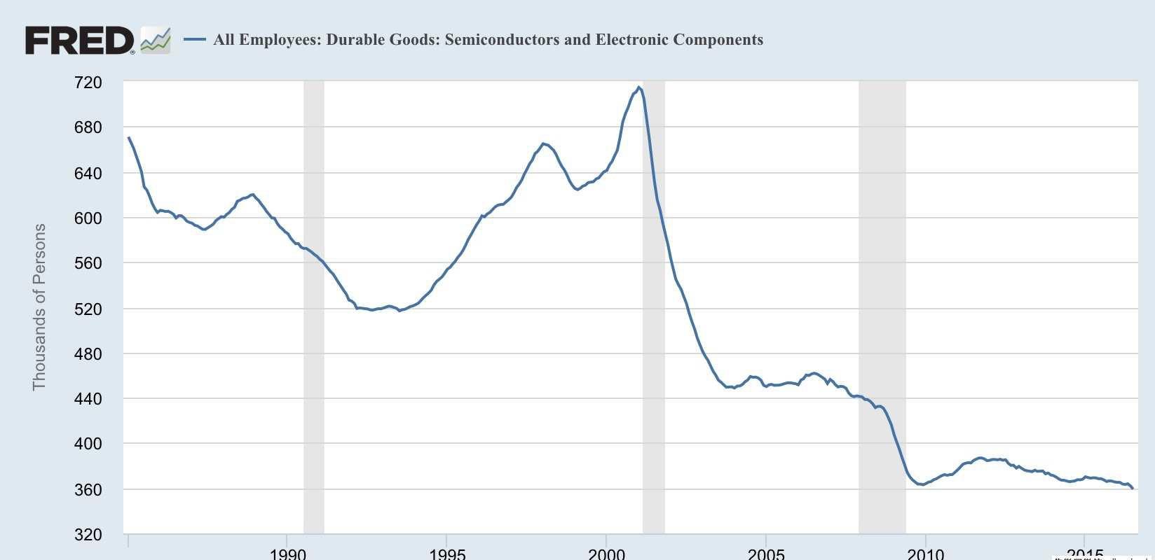 7月美国半导体行业就业人数创历史新低