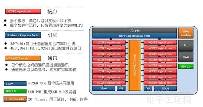 兼具MCU、DSP、FPGA功能于一身!xCORE内核深度解析