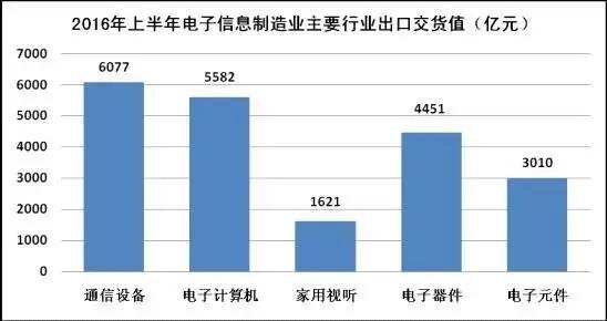 2016年1-6月电子信息制造业发展状况分析