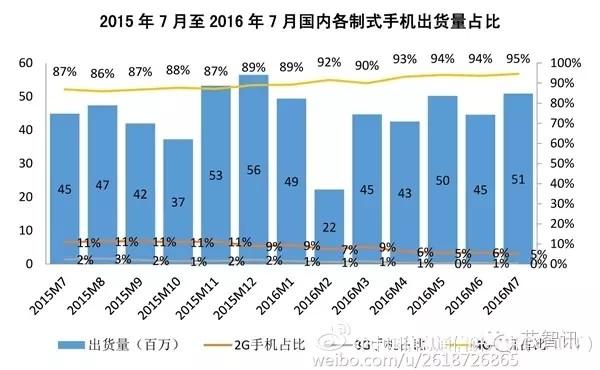 2016年7月国内手机的出货情况