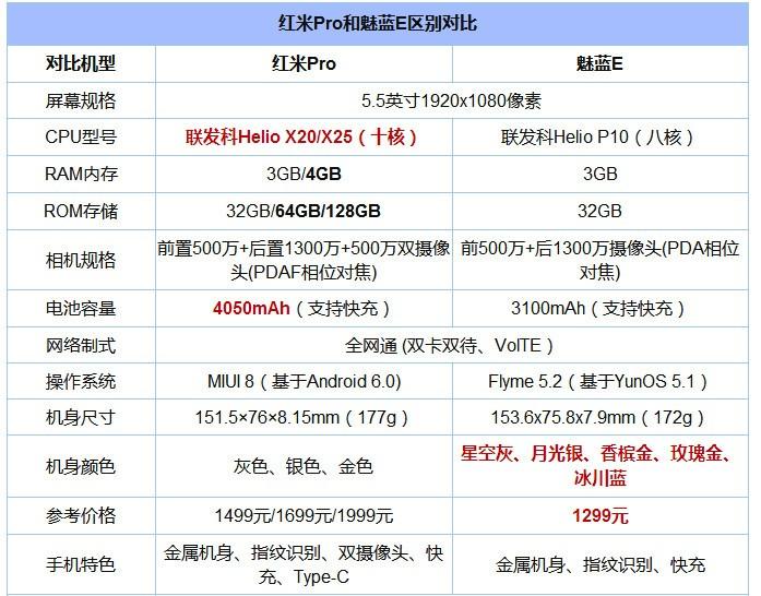 魅蓝E和红米Pro对比评测:红蓝大战再升级 谁更值得买?