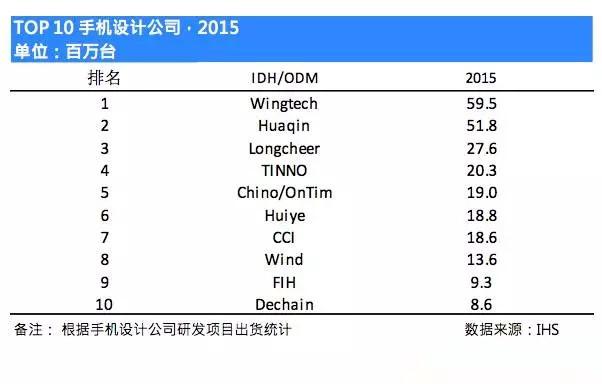 2016上半年手机ODM公司智能机出货排名