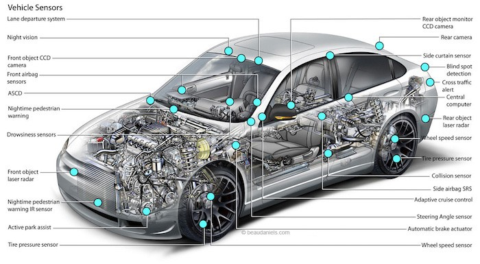 让自动驾驶车安全上路 需要哪些传感器?