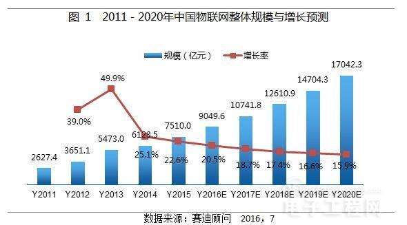 2016年中国工业无线传感器网络产品市场应用趋势