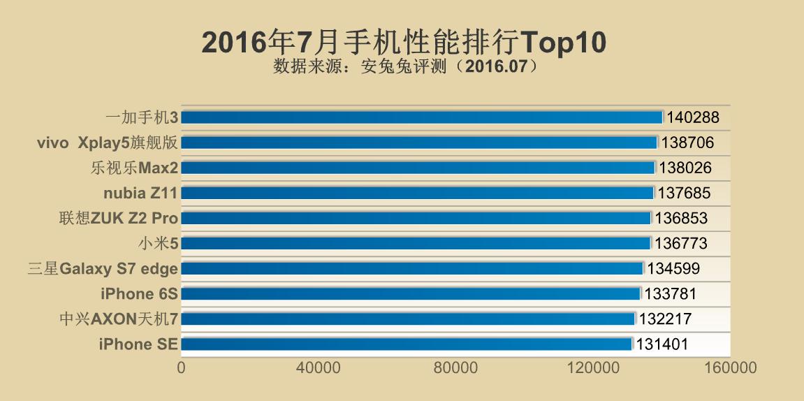 2016年7月手机性能排行Top10:一加3再夺冠军