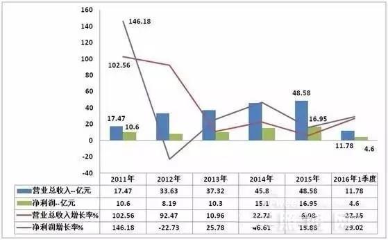 国内六大LED芯片厂商市场布局分析