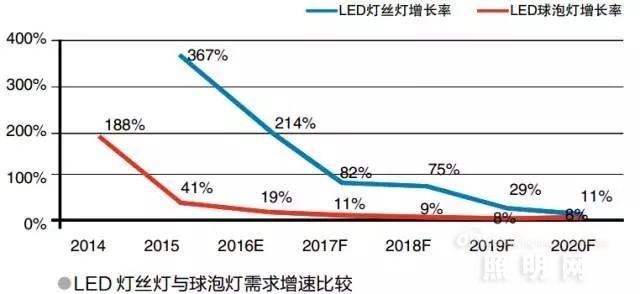 LED灯丝灯为何成了照明行业新宠?