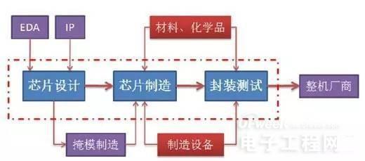 半导体行业动态分析及中国市场趋势预测