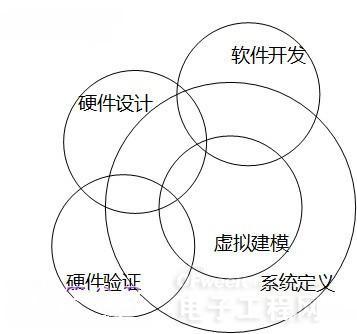 芯片验证策略六部曲