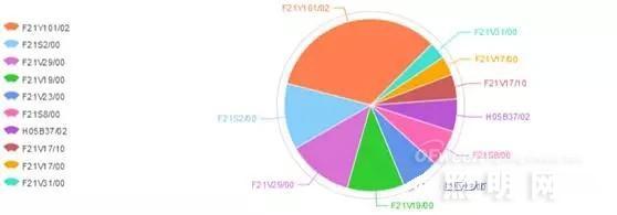 LED照明企业专利布局策略分析