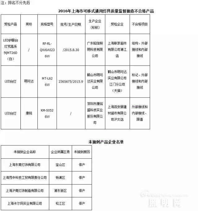 2016年上海市可移式通用灯具产品质量监督抽查结果
