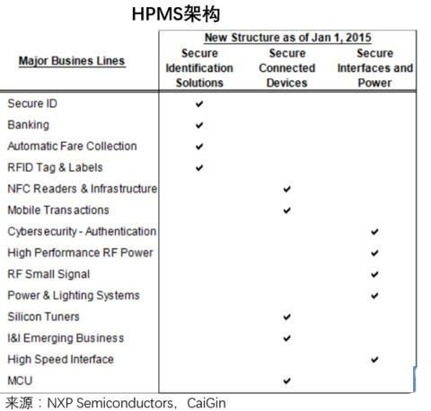 恩智浦出售标准产品部门 汽车半导体龙头为何这样做?