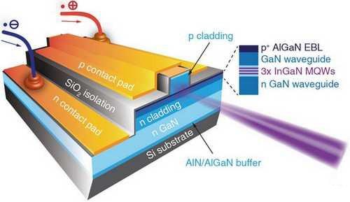 苏州纳米所在硅衬底InGaN基半导体激光器方面取得重要进展