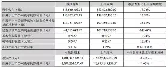 紫光国芯发布上半年财报:存储器芯片业务增幅超过30%