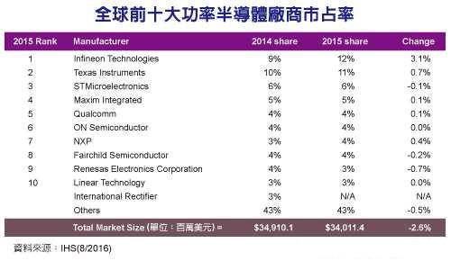 全球功率半导体厂商top10:英飞凌超TI