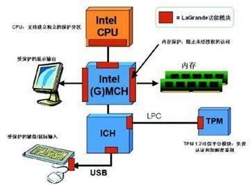 手机的CPU与PC的CPU差别分析