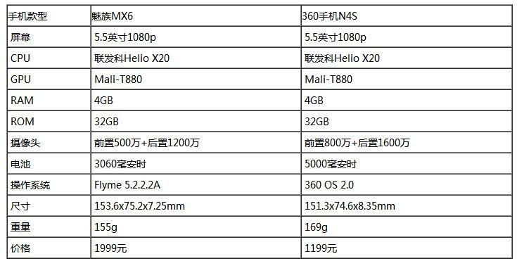 魅族MX6/360手机N4S对比评测:探索旗舰与千元机的界限