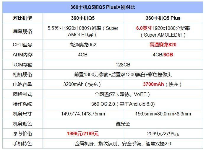 360手机Q5和Q5 Plus对比:600元差价体现在何处?